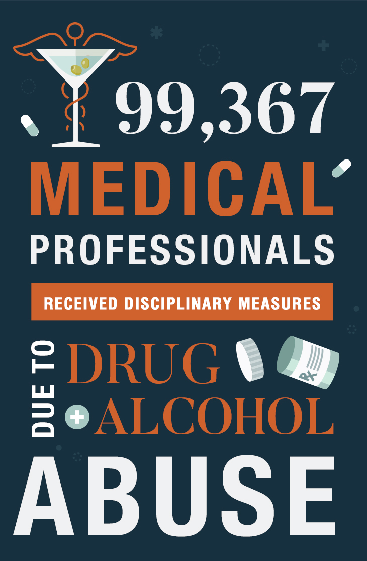Medical Professional Disciplinary Actions for Drugs & Alcohol