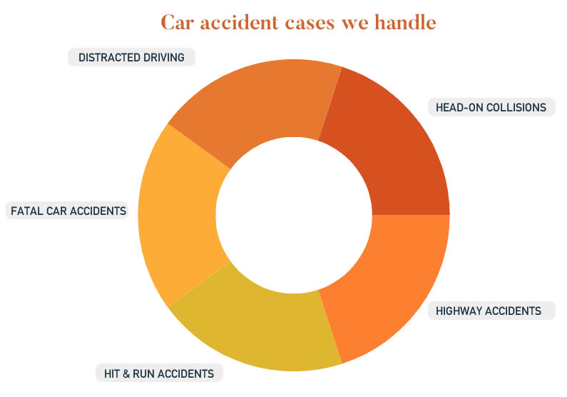 Philadelphia Car Accident Lawyer | Anapol Weiss - FREE CONSULTATION