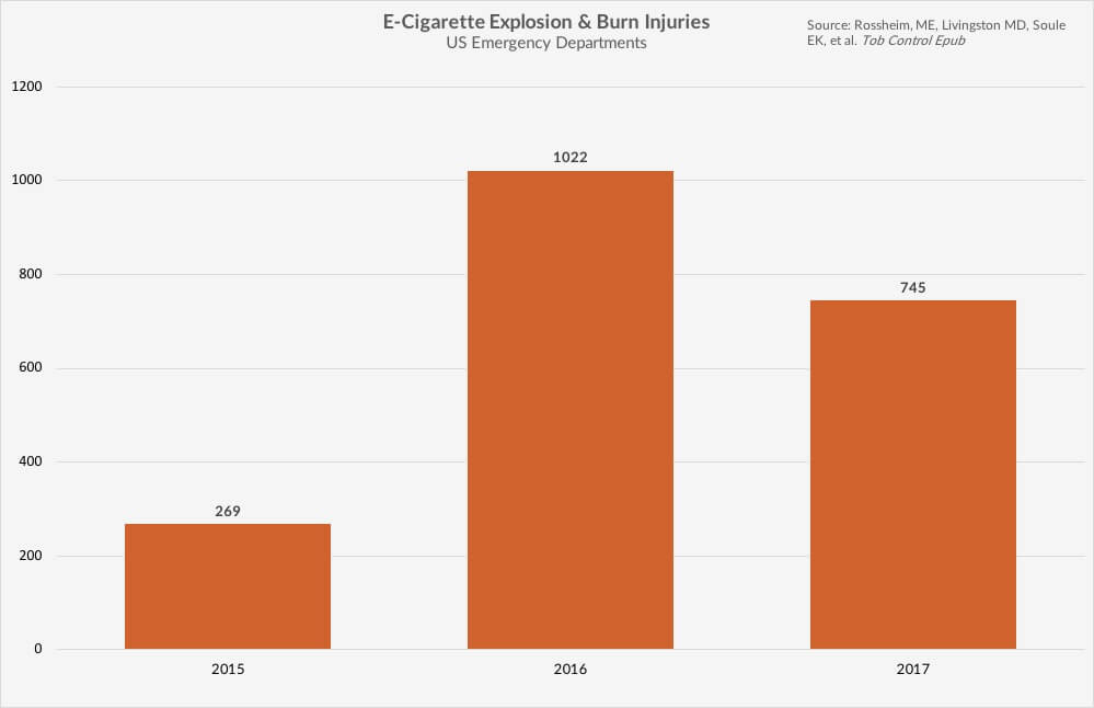 E cigarette explosions lawyer